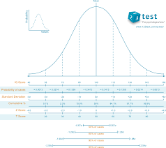 Standard Iq Chart Iq Scale Explained What Does An Iq Score Really Mean 123test