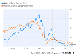 Why I Prefer National Bank Of Greece Over Bank Of America