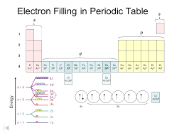 Periodic Table – Filling Order - ppt download