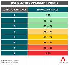 If you're preparing to take the psat, it's important you understand everything there is to know about psat scoring. Secondary School Posting From 2024 Moe Details Range Of Psle Scores Needed For Each Scoring Band Cna