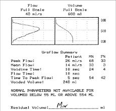 Normal Uroflow Curve Download Scientific Diagram