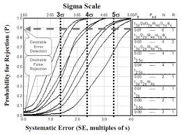 Concentration Chart Six Sigma Qc Publicaties