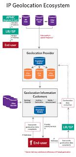 Ip Geolocation Ecosystem Summary Apnic
