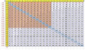 multiplication times table chart up to 500 brokehome