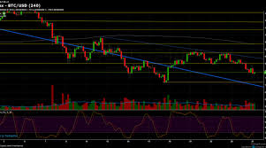 Bitcoin Chart Analysis Today Bitcoin Chart Analysis March 27 Overview Planet Crypto