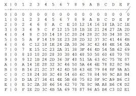 Hexadecimal To Text Chart Can We Remember The Hexadecimal Multiplication Table By