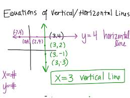 most viewed thumbnail writing equations of vertical and horizontal lines