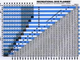 Padi Dive Chart Pdf Scuba Diving Tables Diving Equipment Playa Del Carmen Info
