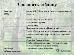 Презентация на тему Родная природа в стихотворениях поэтов xx  3 3января