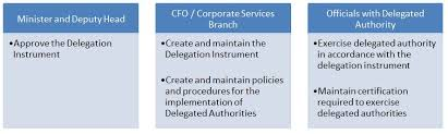 Delegation Of Authority Chart Infrastructure Canada Audit Of Delegated Financial Authorities