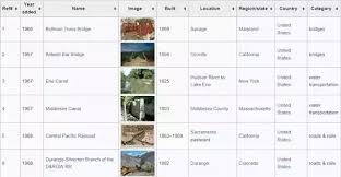 What are the places that the civil engineers must visit in India ...