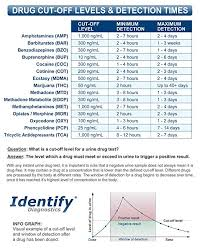 200 Pack Identify Diagnostics 13 Panel Drug Test Cup With Bup Testing Instantly For 13 Drugs Thc