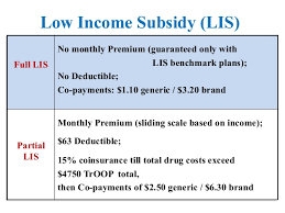 Medicare Low Income Subsidy Chart Apprise Medicare Presentation