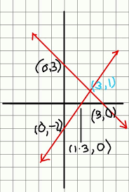 On A Graph Paper Draw The Graph Of Linear Equation 3x 2y 4 And X Y