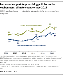 Global Warming Chart Images A Look At How Americans See Climate Change Pew Research Center