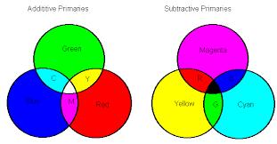 Paprechromatography Perkovicv