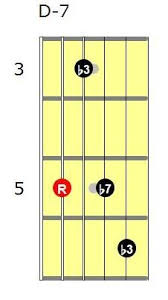 Guitar Chord Chart Dm7 Dm7 Guitar Chord In 2019 Jazz Guitar Guitar Chords