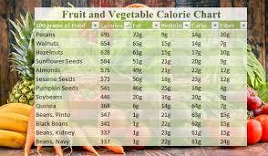 Punctual Calorie Chart Calorie Chart Calorie Fruit Chart