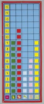 Chart Graph Grid Fabric Chart