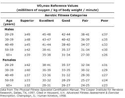 Measuring Fitness Levels Article Ptonthenet