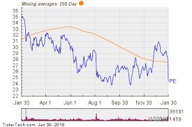 Parsley Energy Breaks Below 200 Day Moving Average Notable