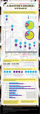 a master s degree is it worth it ly a master s degree is it worth it infographic