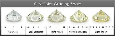 Diamond Color Price Chart Diamond Prices Estimator