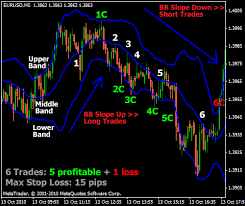 Bollinger Bands 5 Min Scalping Forex Strategies Forex