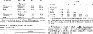 Correlation Matrix Between Visceral Adipose Tissue Area