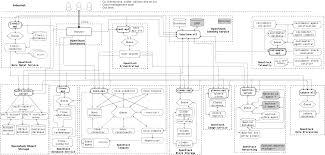 Openstack Design Openstack Docs Logical Architecture