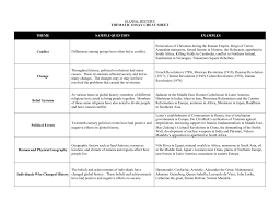 Thematic Essay Examples Thematic Essay Cheat Sheet