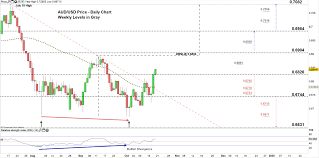 Australian Dollar Price Aud Usd Outlook May Shift To