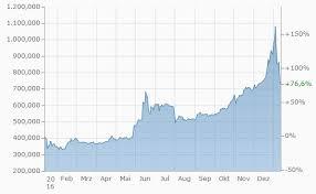 Bitcoin Kurs Euro Chart Quizlet Wish Finance Ico Online