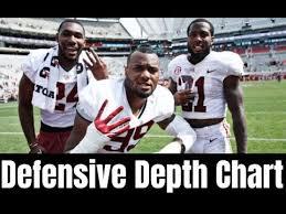 Alabama 2018 Depth Chart Looking At The Alabama Crimson Tide Defensive Depth Chart For The 2019 Season