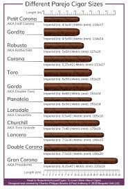 Lonsdale Size Chart Different Cigar Vitolas Types 1 Guide To Cigar Shapes