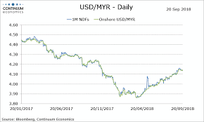 Myr To Usd Chart Forex Analysis Malaysia Flows Usd Myr Tests The 4 1350