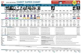 Cadet Super Chart Promotions And Ribbons