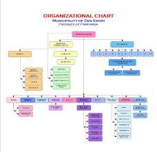 San Miguel Corporation Organizational Chart Organizational Chart Of Manila Hotel Www Bedowntowndaytona Com