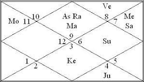 Indian Celebrity Horoscope Chart Sonarika Bhadoria Zodiac