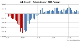 The Way Things Turn Facts About Jobs Before And Since Obama