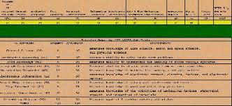 Asvab Score Conversion