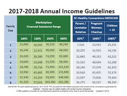 Medical Income Limits Chart 2018 69 Unmistakable Medical Income Limit