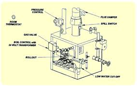 wiring basics for residential gas boilers figure 5 steam boiler safety devices