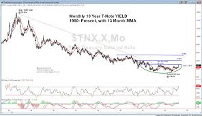 10 Year Treasury Yield Bottom Signals Change Of Era