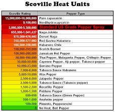 63 Interpretive Chili Scoville Units Chart