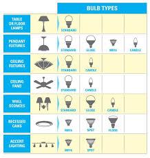Bulb Brightness Chart 48 Exact Bulb Brightness Chart