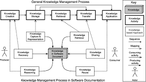 Software Documantation Knowledge Based Approaches In Software Documentation A