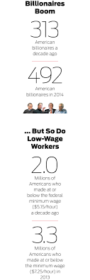 the pitchforks are coming for us plutocrats magazine source forbes bureau of labor statistics