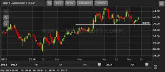Google Stock Charts Free Free Real Time Intraday Chart Google Chart Real Time Data