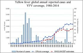 Yellow Fever Chart Who Archive Of Yellow Fever Maps